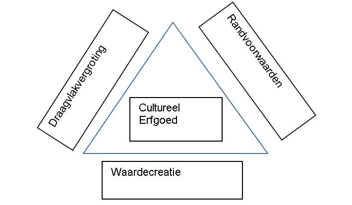 toepassingen cultureel erfgoed schema